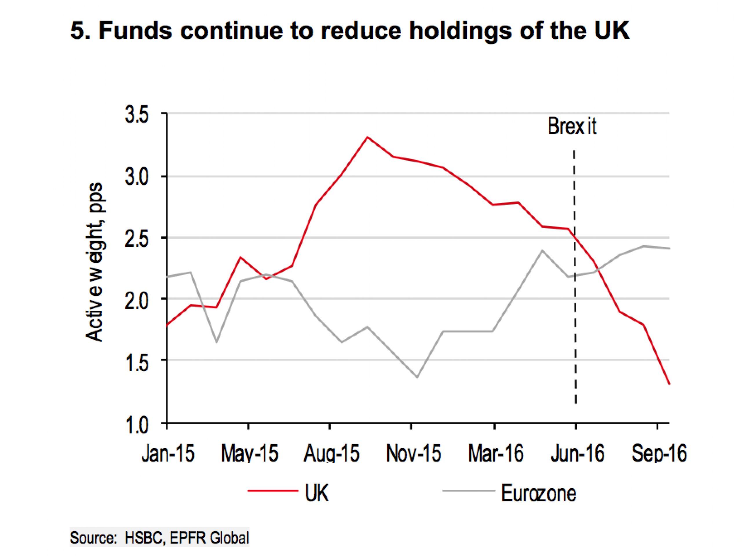 HSBC: крупные фонды выводят капитал из Британии