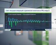 Счет текущих операций и движение капитала в России