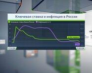Ключевая ставка и инфляция в России