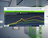 Динамика макроэкономических показателей России