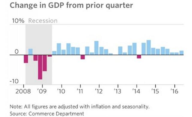 Динамика ВВП
