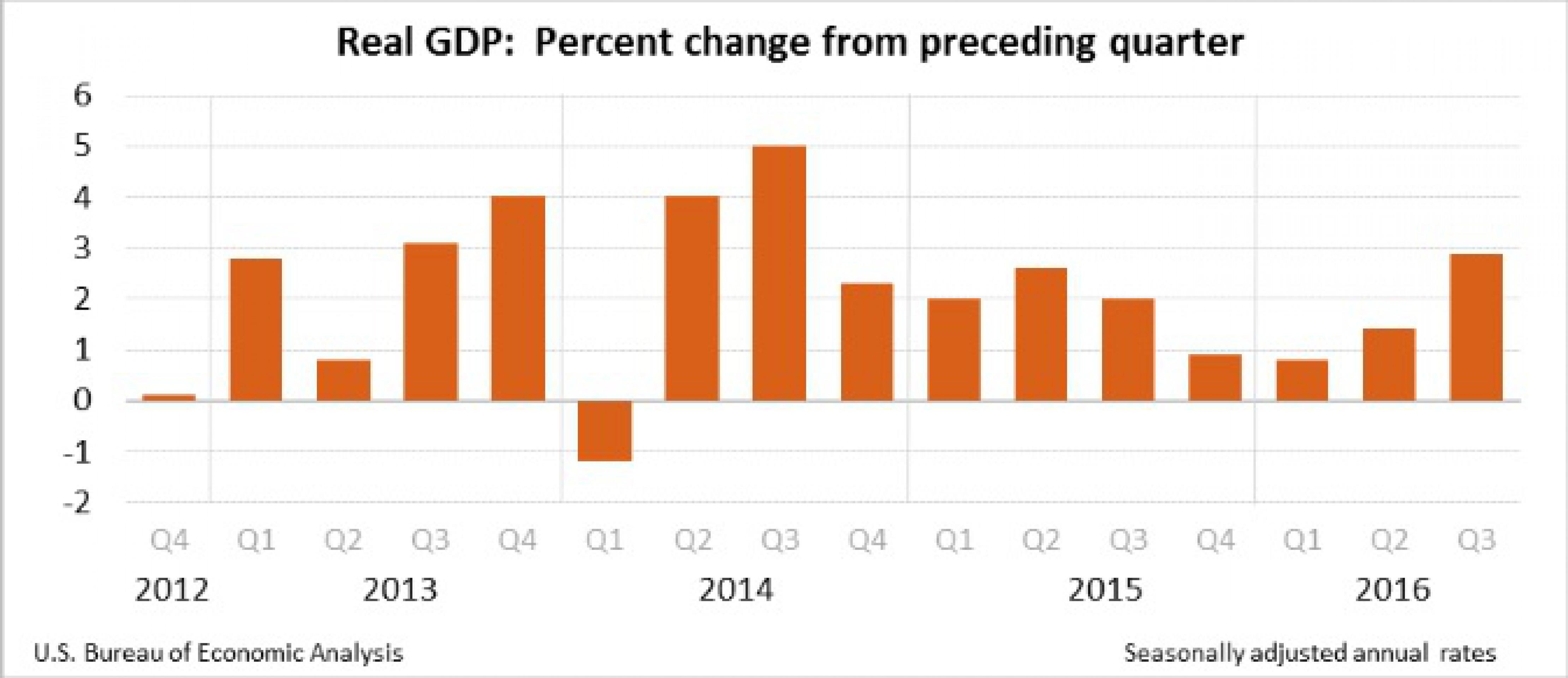 ВВП США вырос максимальными темпами с 2014 года