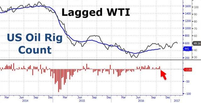 Цена нефти Brent опустилась до $49,60 забаррель