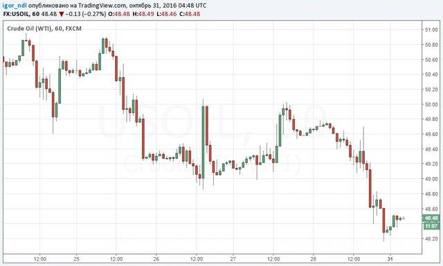 Цена нефти Brent упала ниже $49 забаррель