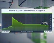 Ключевая ставка Банка России