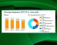 Расходы бюджета 2017-19 гг.: общие и по направлениям