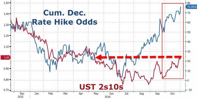 Уинвесторов есть неменее актуальные поводы для беспокойства— Решение ФРС
