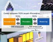 """Схема продажи 19,5% акций """"Роснефти"""""""