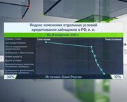 Индекс изменения отдельных условий кредитования заёмщиков в РФ