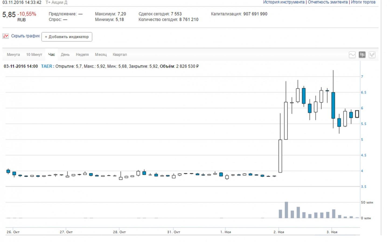 """Акции """"Трансаэро"""" рухнули после взлета цены в 2 раза"""