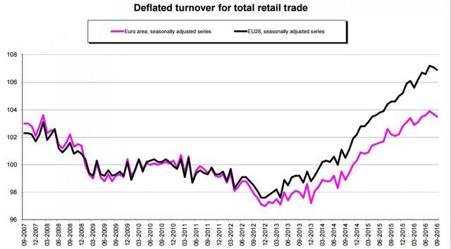 Розничные продажи в еврозоне снизились на 0,2%