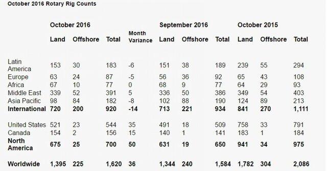 Baker Hughes: число буровых в октябре выросло