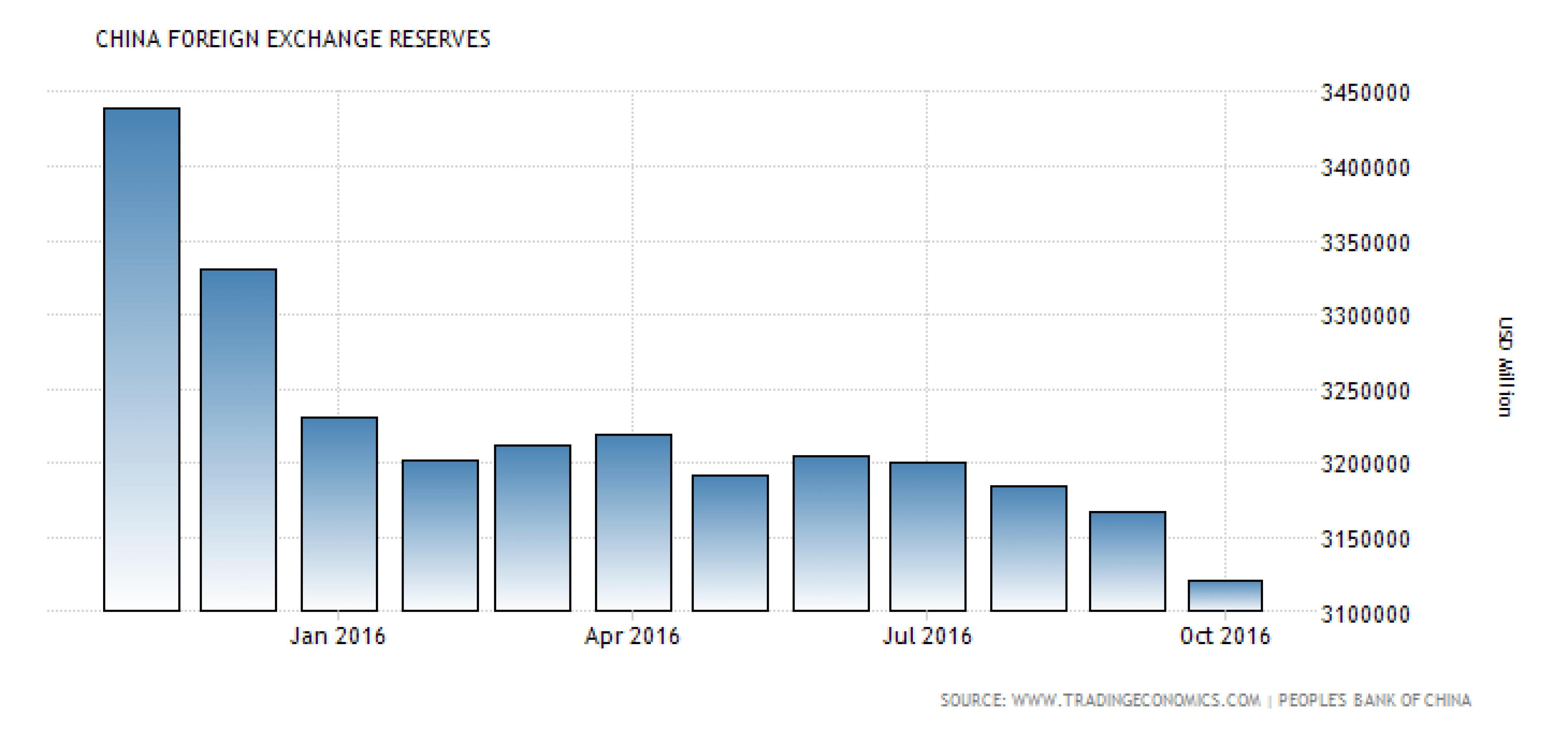 Китай тратит резервы максимальными темпами