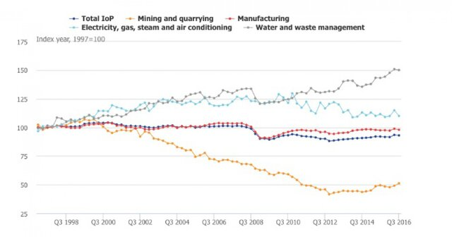 Производство вГермании упало доминимума за2 года