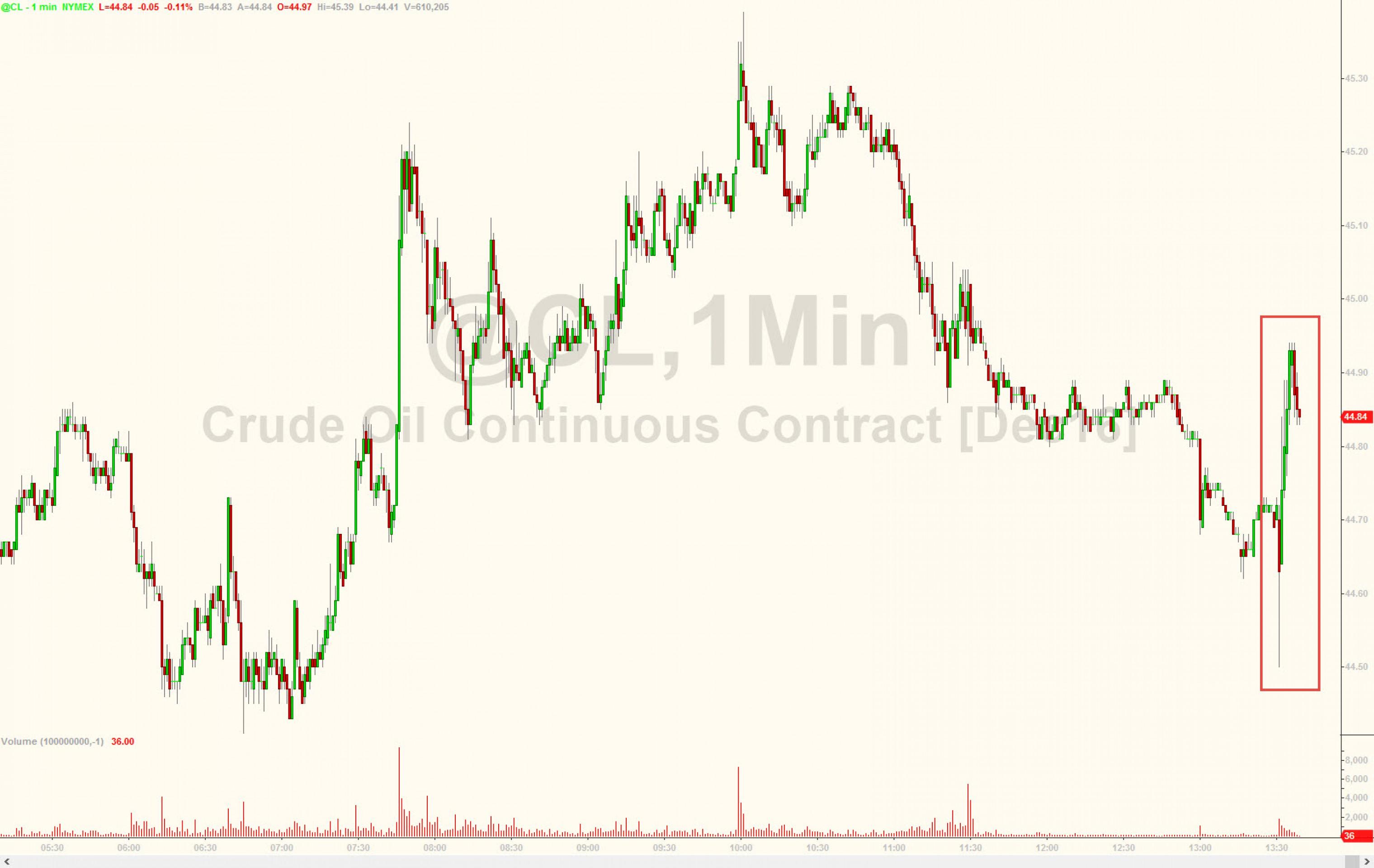 Данные по запасам поддержали нефтяные цены