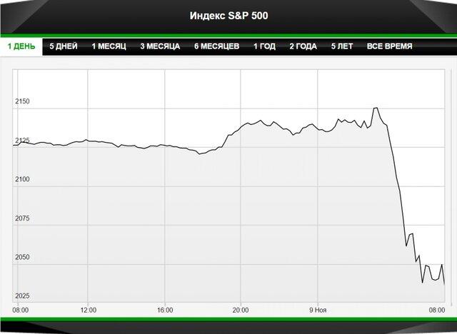 Шансы Трампа на победу выросли до 95%. Рынки падают