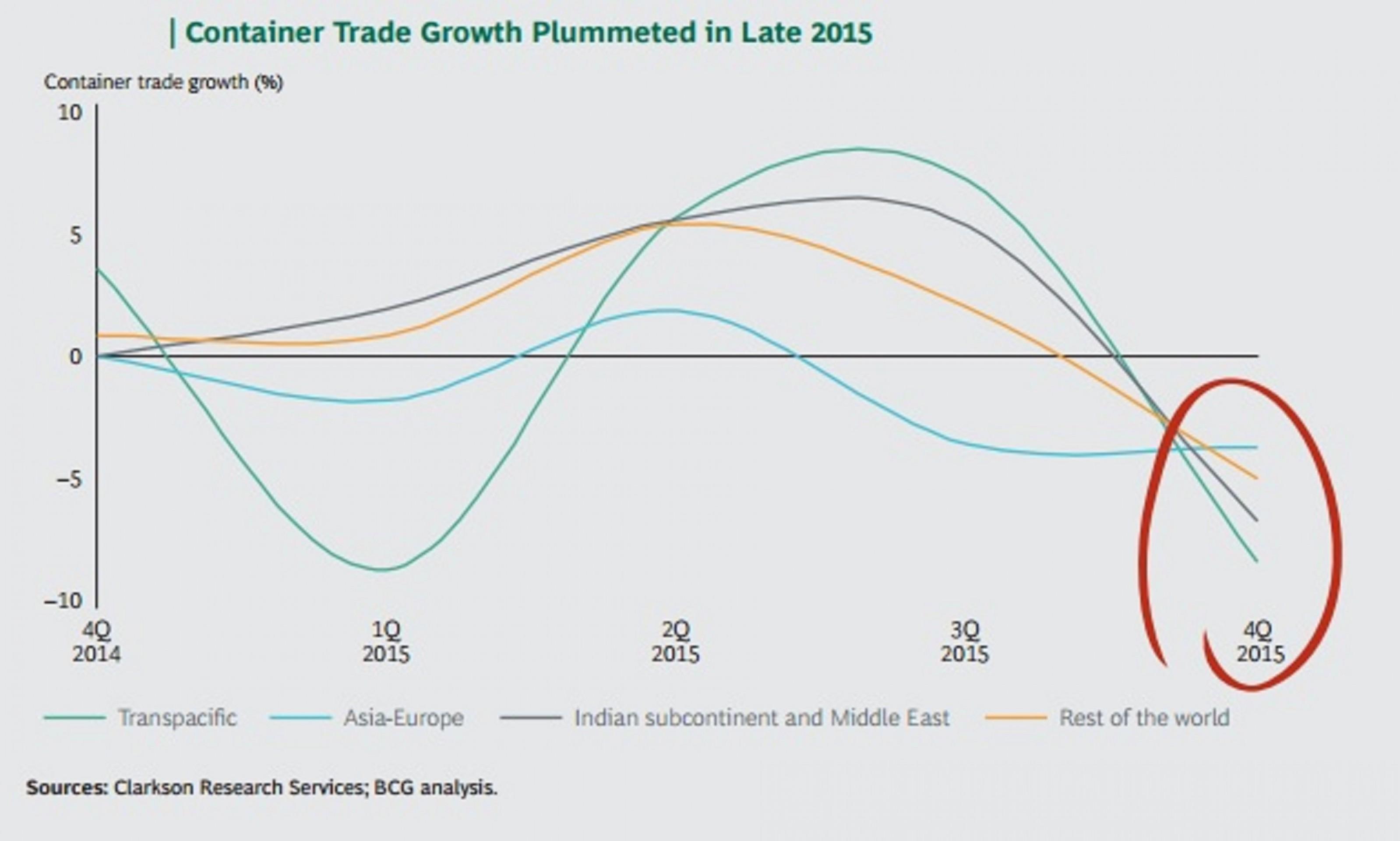 BCG: темп роста контейнерных перевозок удвоится