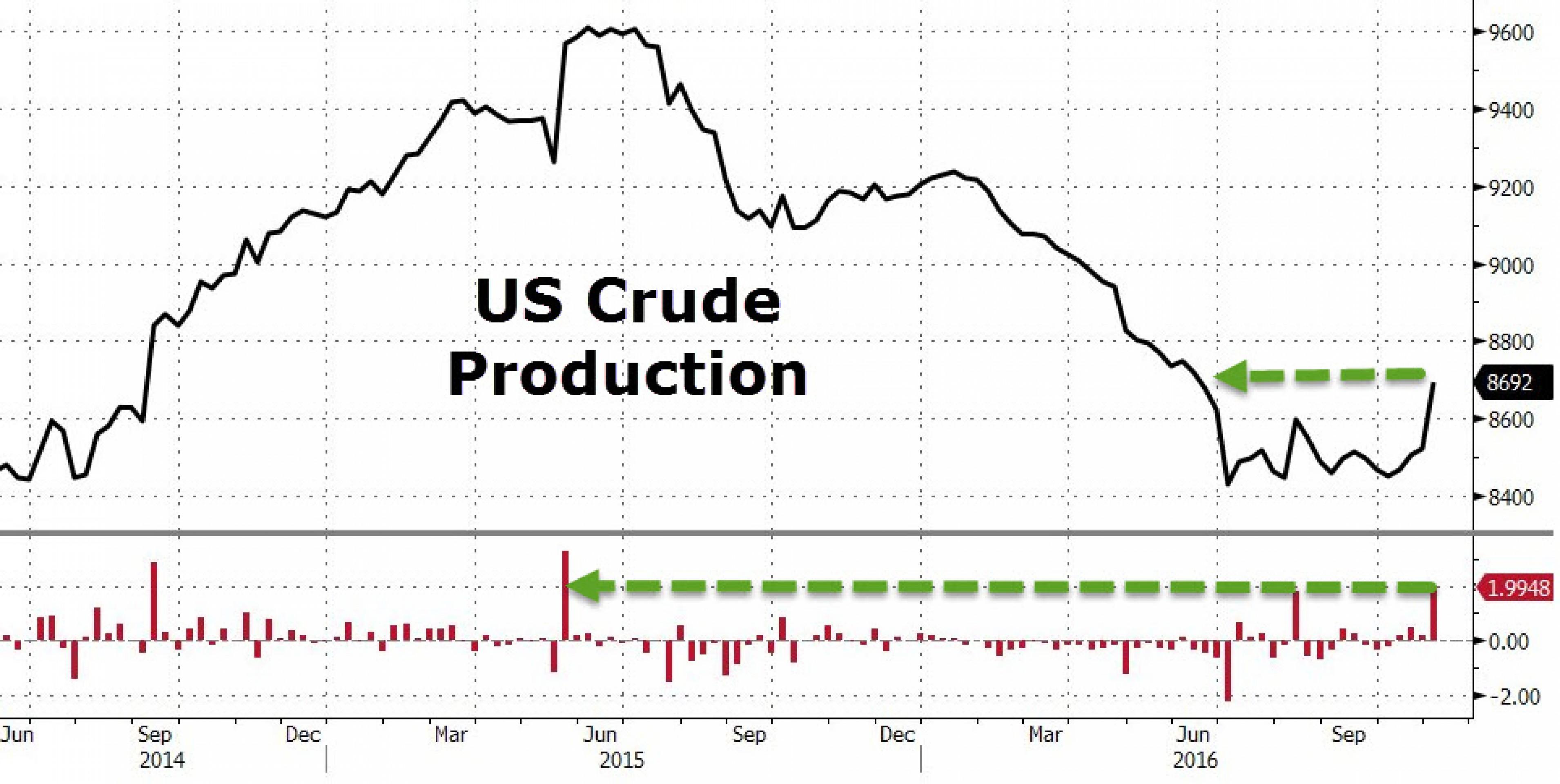 Добыча нефти в США: рекордный рост с мая 2015 года