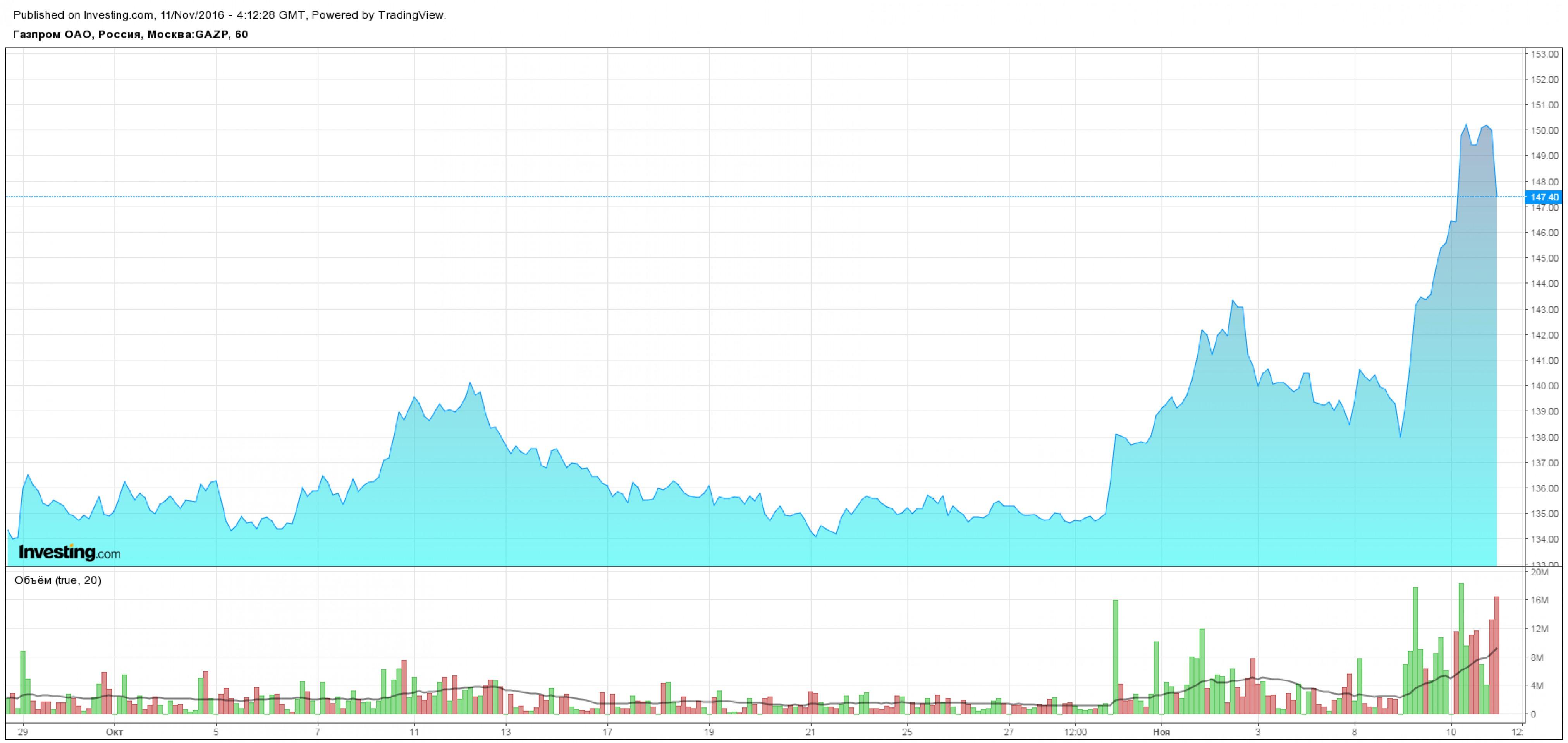 """""""Газпром"""" взорвал рынок евробондов"""