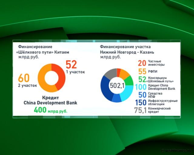 Всемирный банк выдал $8 млрд на Новый Шелковый путь