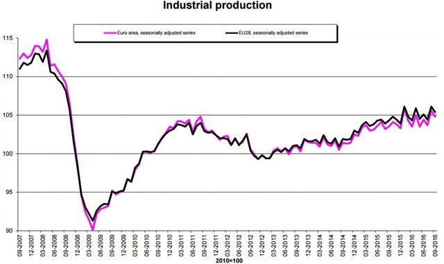 Объем промпроизводства уменьшился всередине сентября менее, чем прогнозировалось