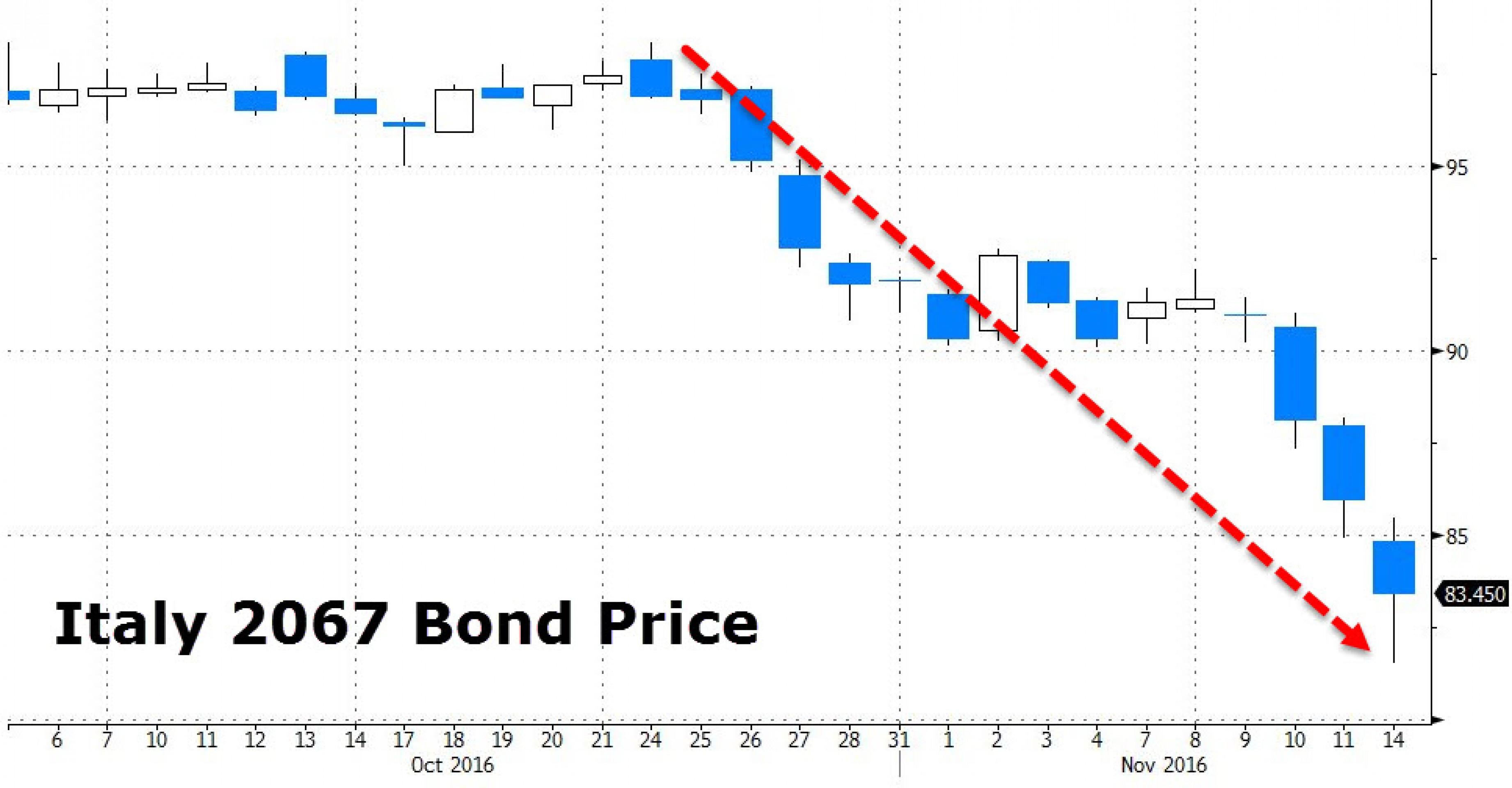 И ЕЦБ не поможет: что случилось с облигациями ЕС