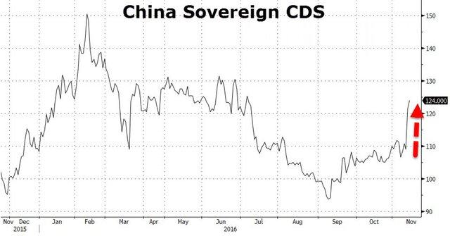 Китай станет эпицентром нового мирового кризиса - Фото
