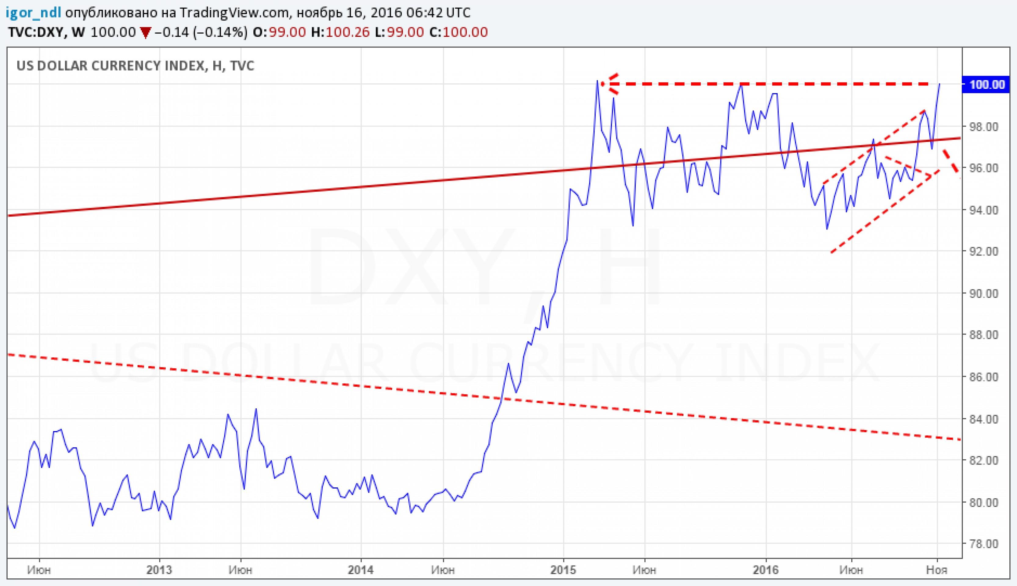 Вызовет ли рост доллара финансовое цунами?
