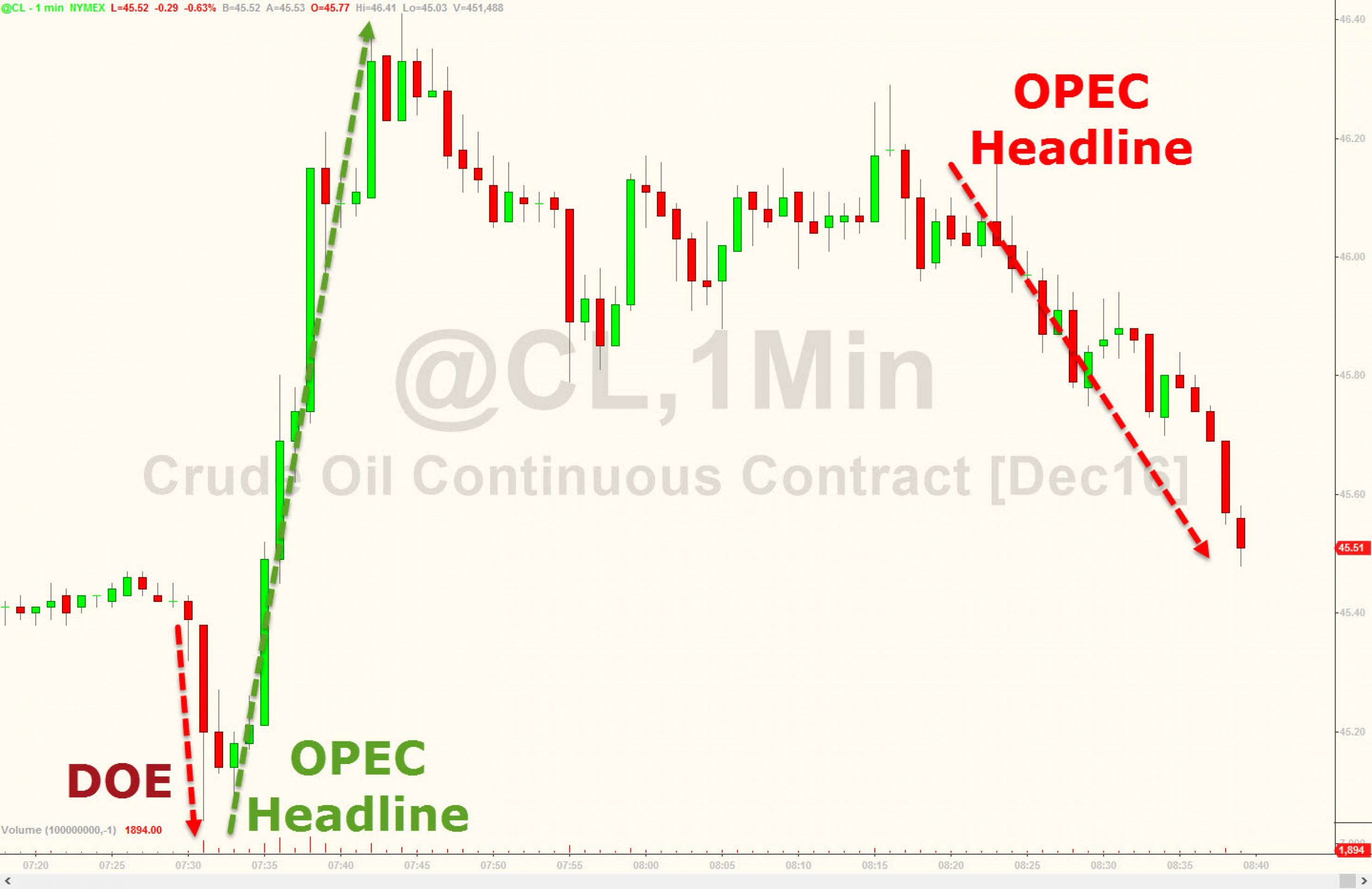 Нигерия, Ирак и Иран пропустят встречу ОПЕК
