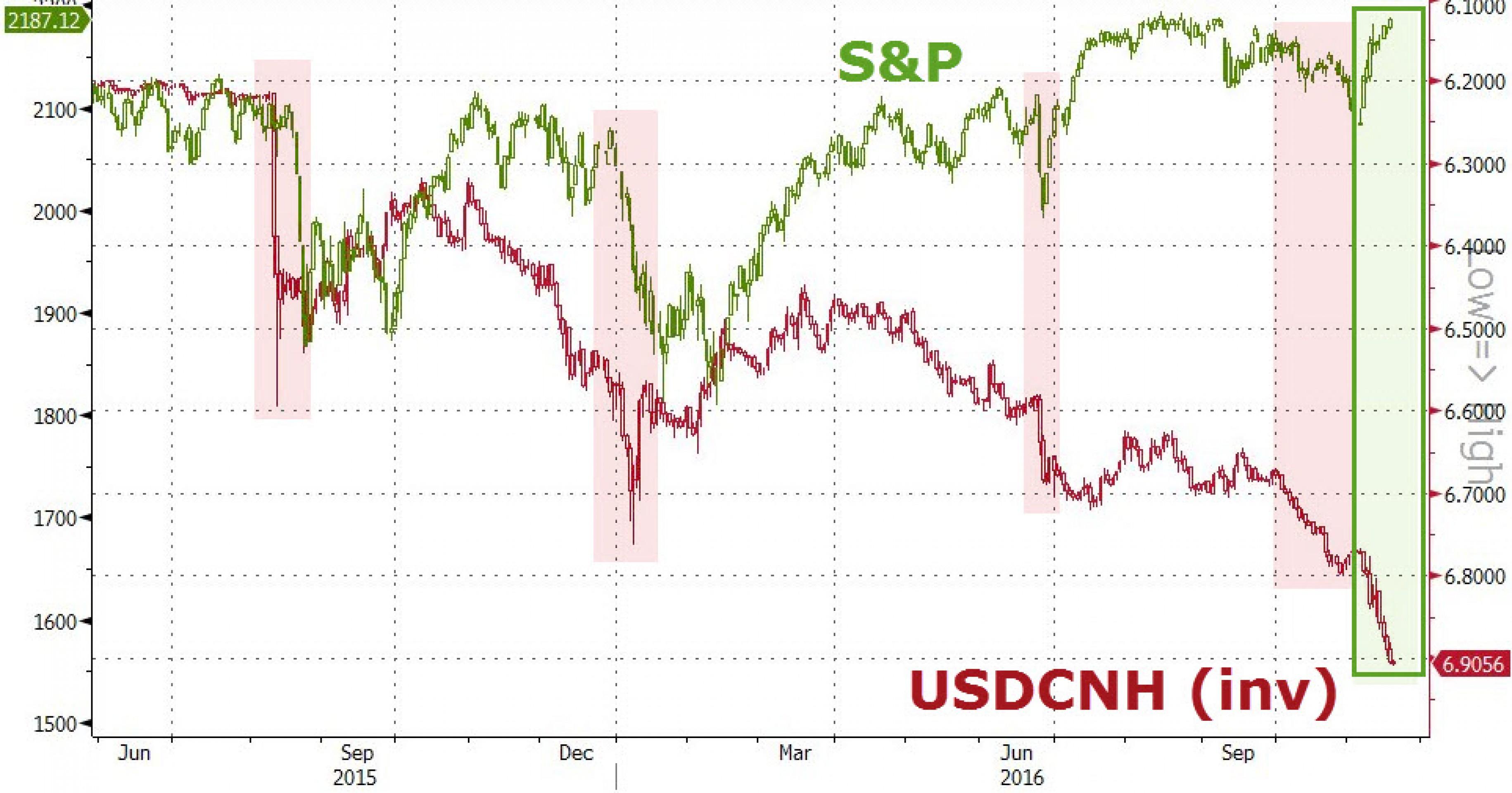 Обвал юаня ускоряется. Как и когда отреагируют США?