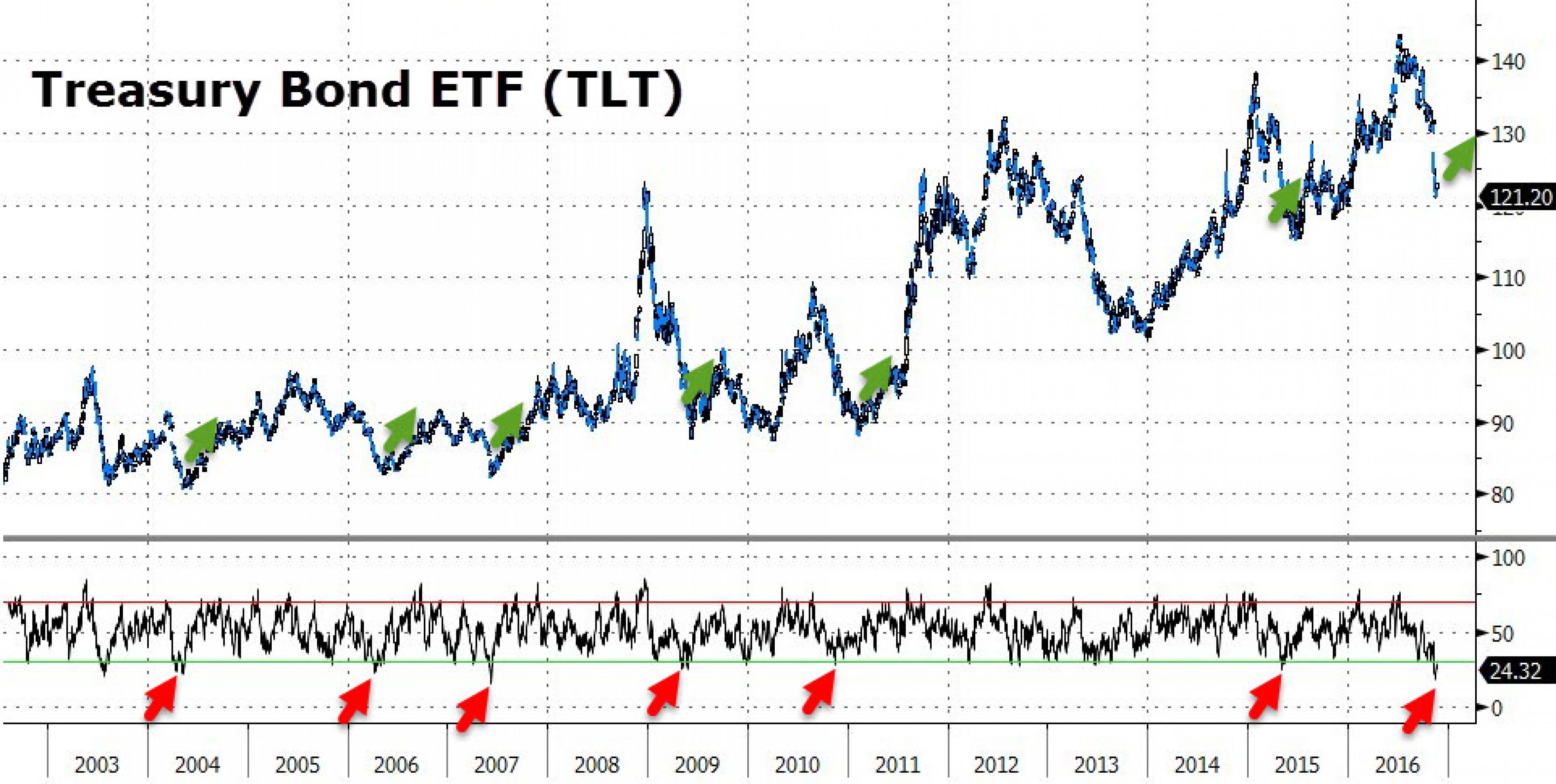 Долговой рынок: похуже, чем после Brexit