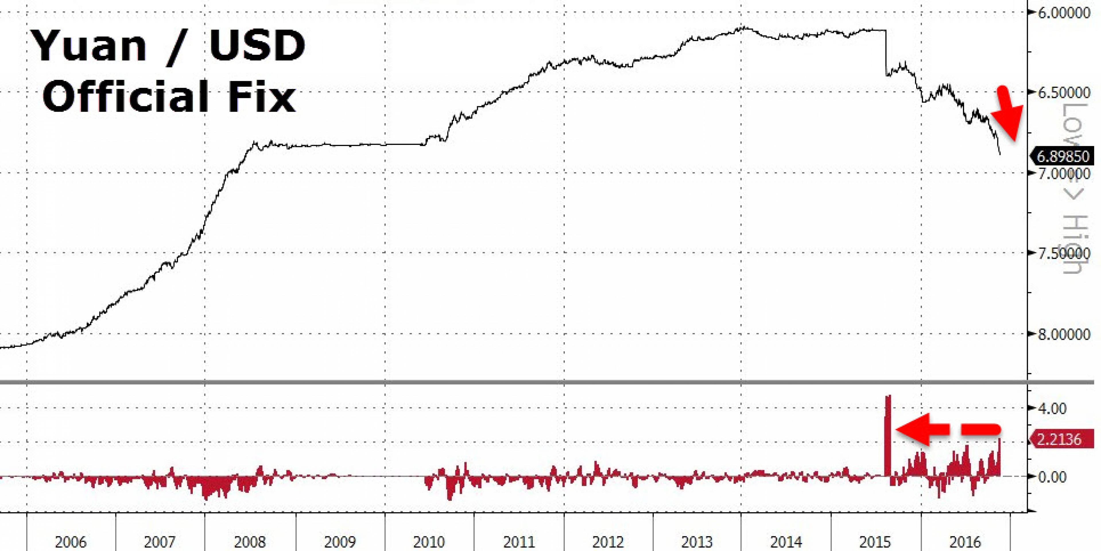 Юань: самая длительная девальвация в истории