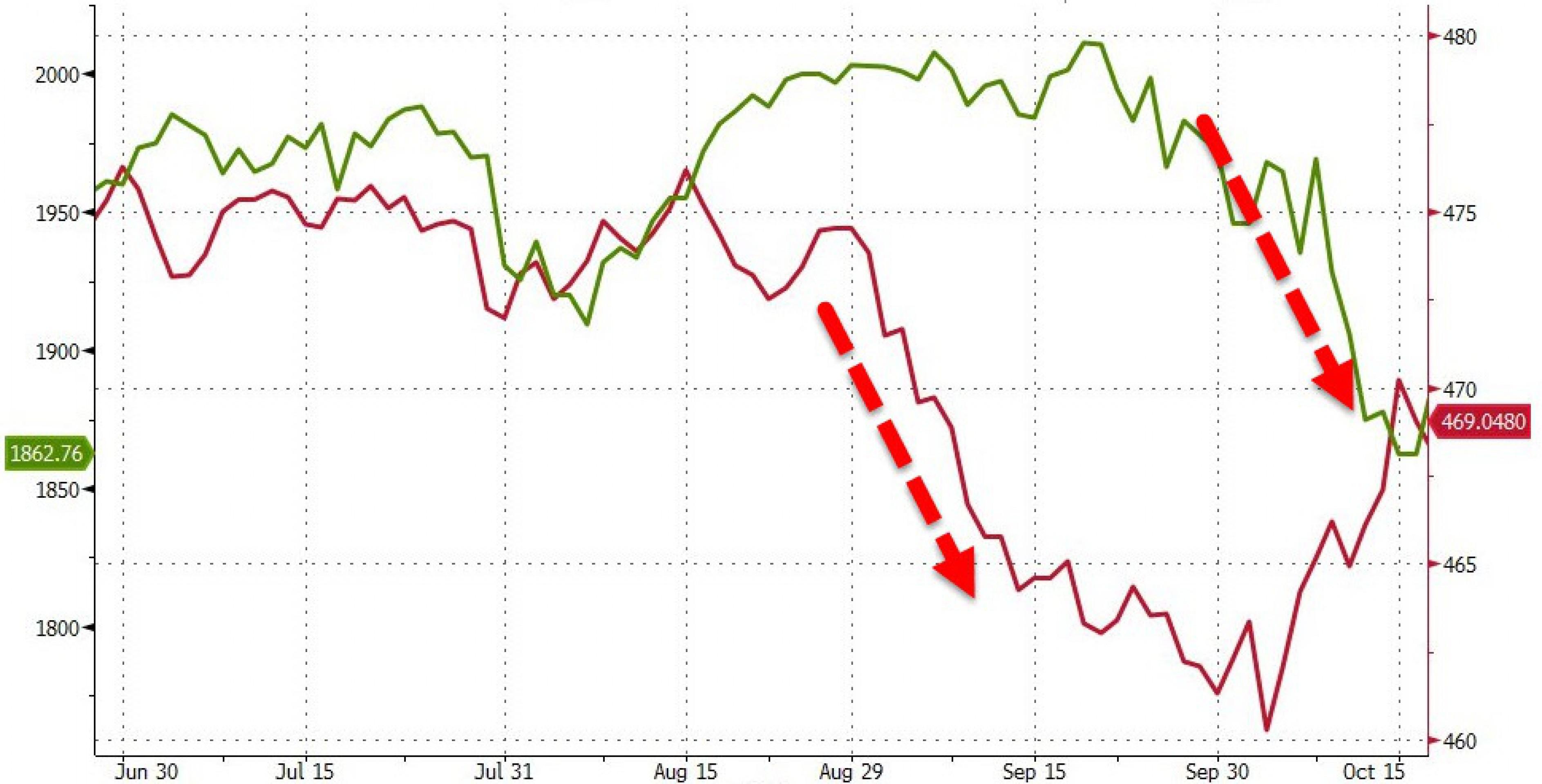 Облигации и финансовые кризисы: что на этот раз?