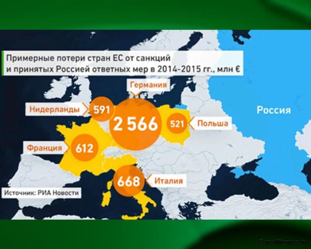 Потери стран ЕС от санкций и принятых Россией ответных мер