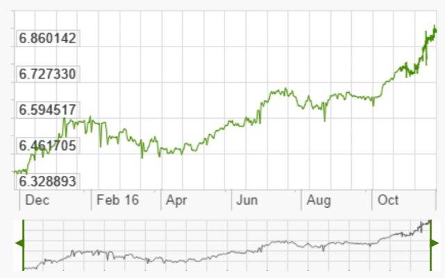 Китай ослабил курс юаня кдоллару доминимума сиюня 2008 года