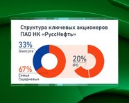 """Структура ключевых акционеров ПАО НК """"РуссНефть"""""""