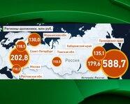 Регионы-должники по зарплате