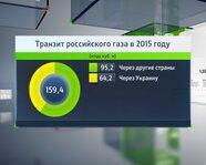 Транзит российского газа в 2015 году