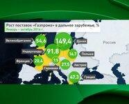 """Рост поставок """"Газпрома"""" в дальнее зарубежье"""