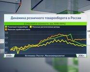 Динамика розничного товарооборота в России