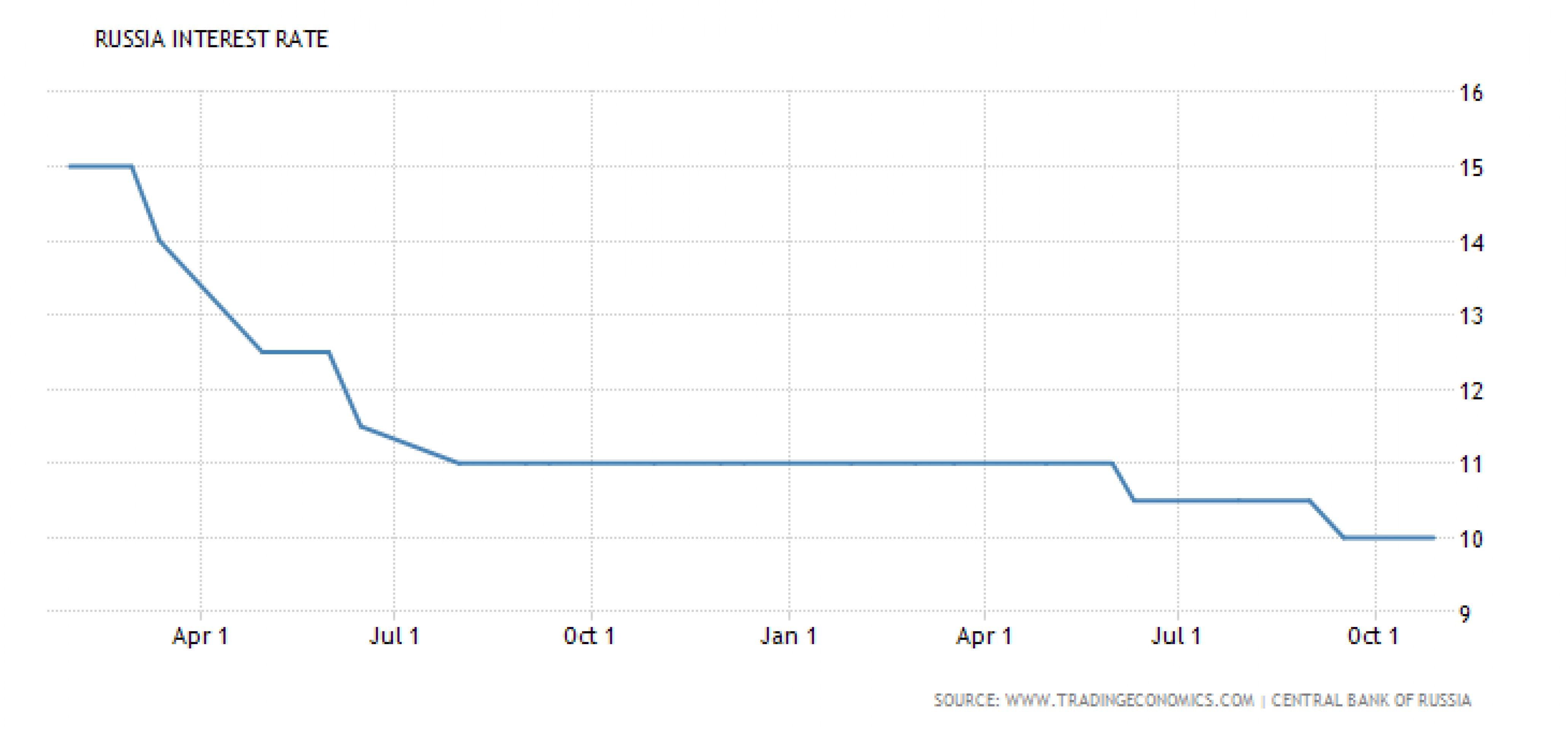 Начнут ли зарубежные инвесторы продавать ОФЗ?
