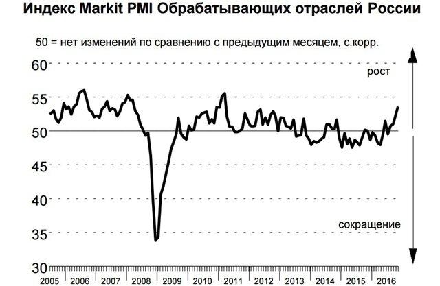 Обрабатывающие области РФ показали максимальный рост за практически шесть лет