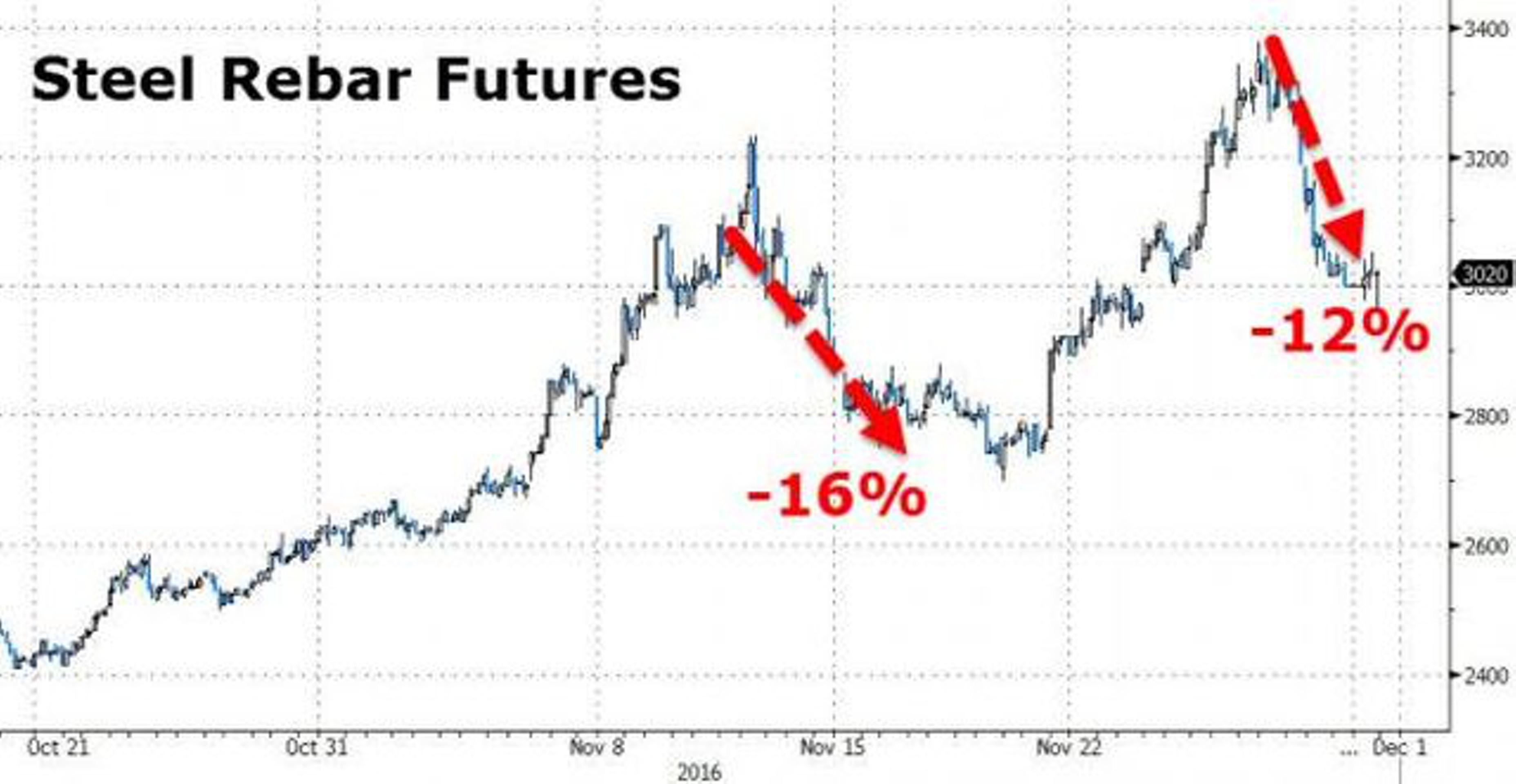 В Китае готовится лопнуть новый пузырь