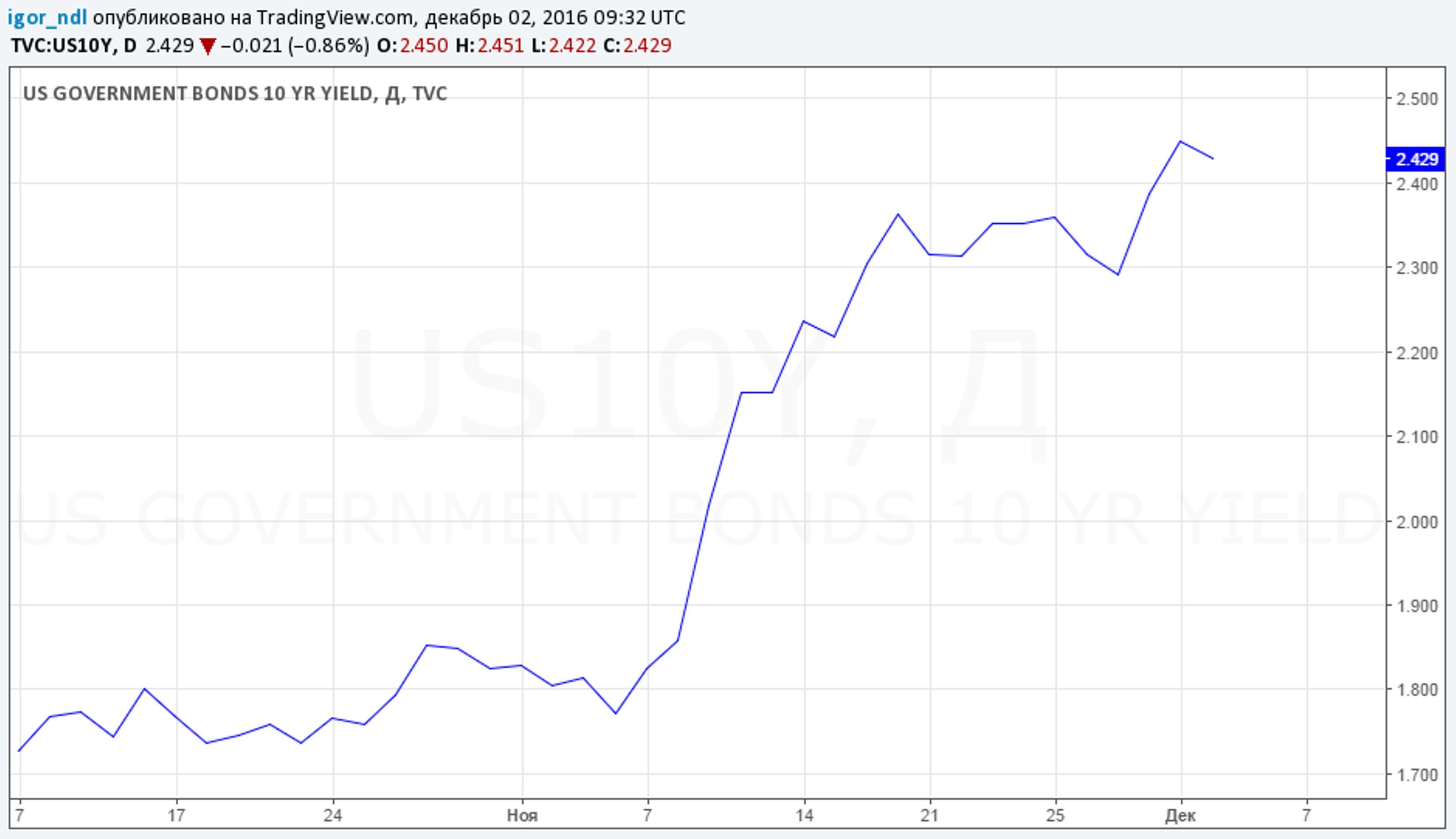 Почему не растет рубль?
