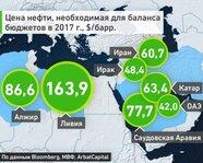 Цена нефти, необходимая для баланса бюджетов стран в 2017 году