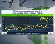Объем коммерческих запасов нефти и нефтепродуктов