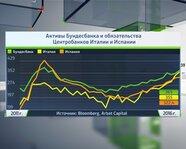 Активы Бундесбанка и обязательства ЦБ Италии и Испании