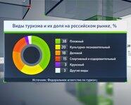 Виды туризма и их доля на российском рынке, %