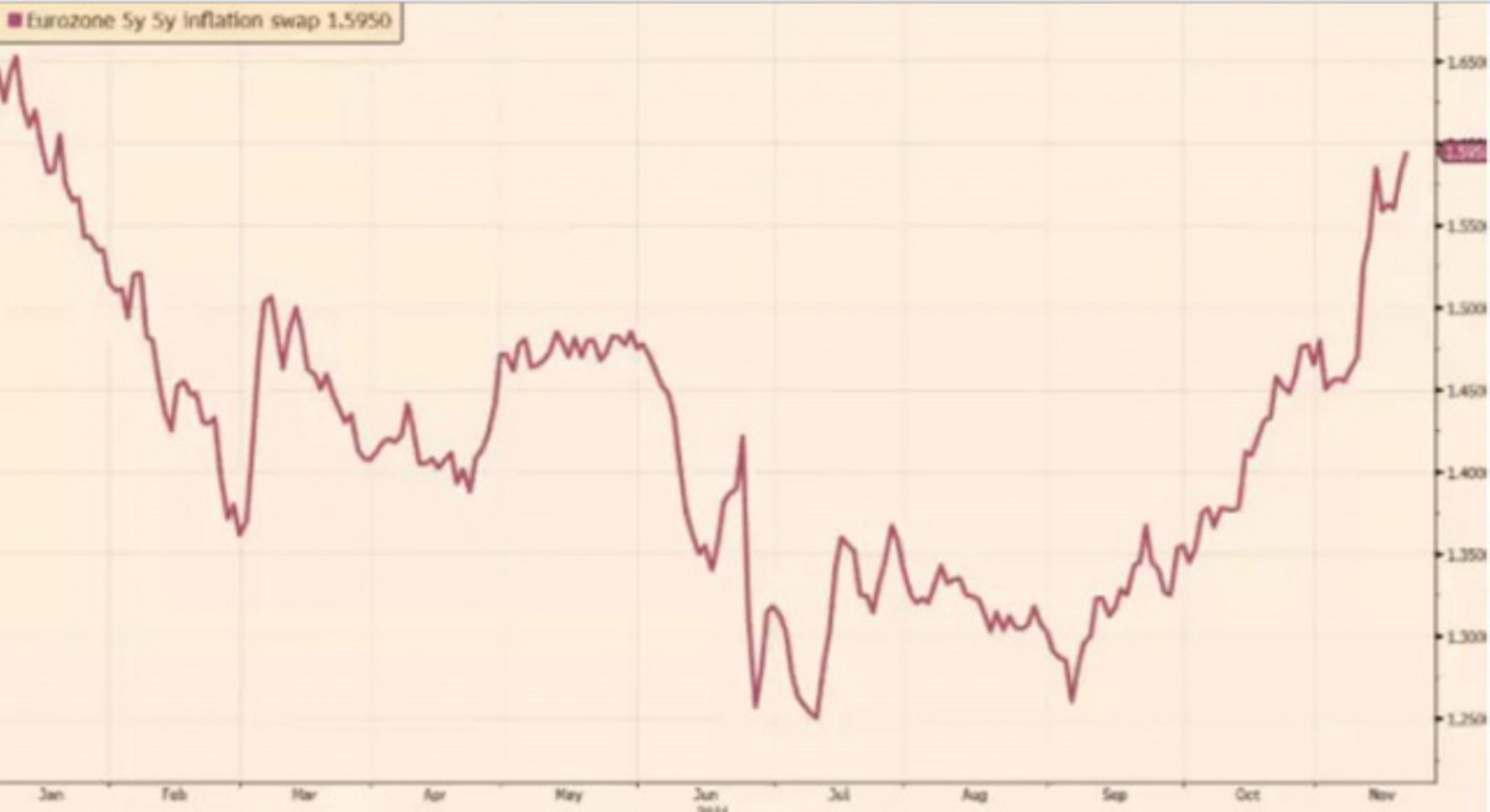 Когда ЕЦБ свернет QE и чем это обернется для рынка?