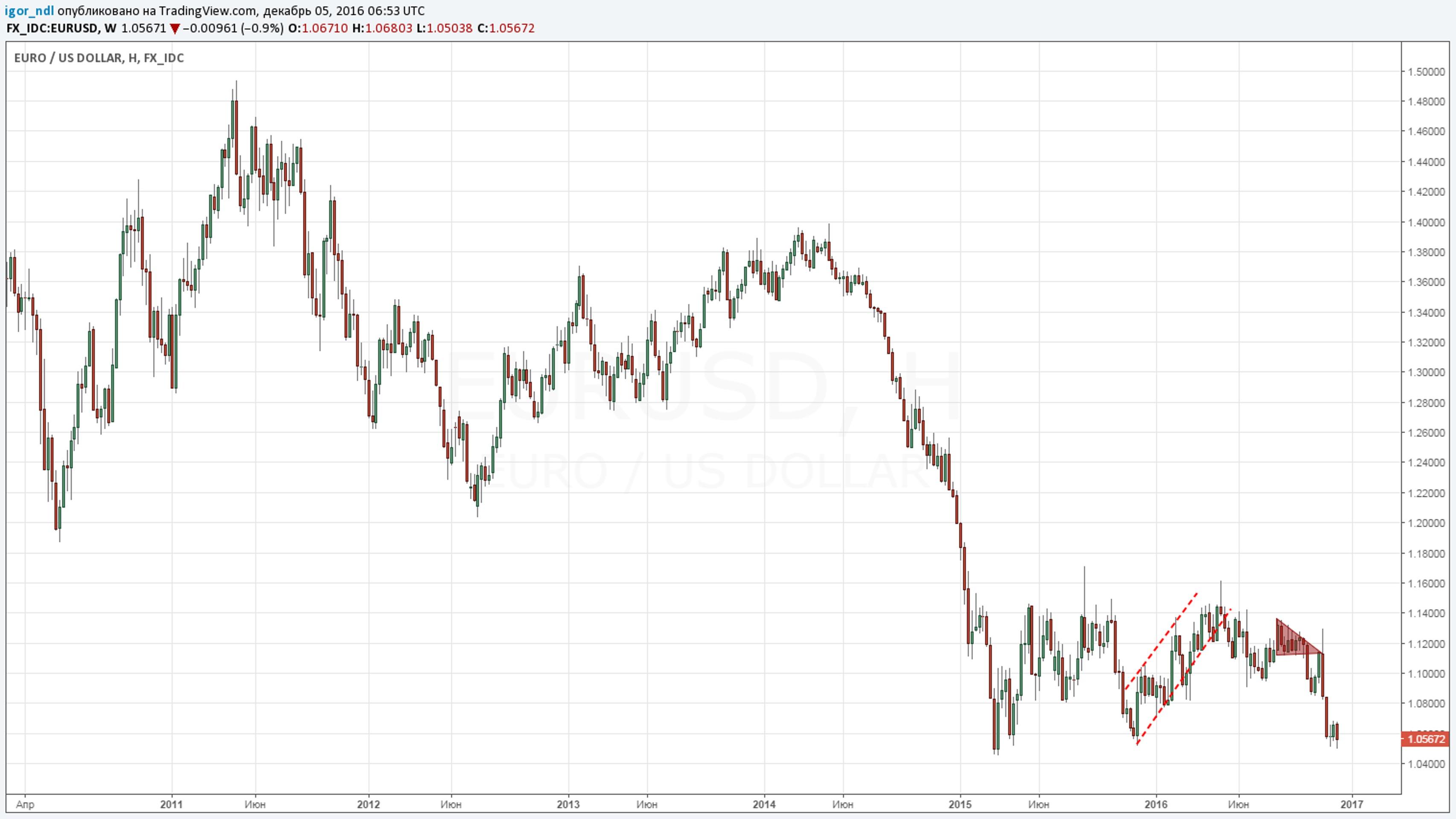 Евро сравняется с долларом: сколько осталось?